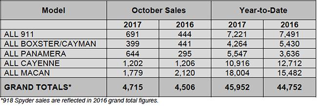 Porsche oct sales 2017