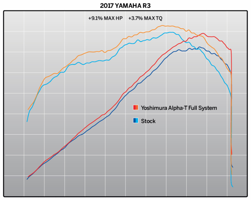 2015-17 Yamaha R3 with Alpha T Race Series, Works Finish stainless full system - chart