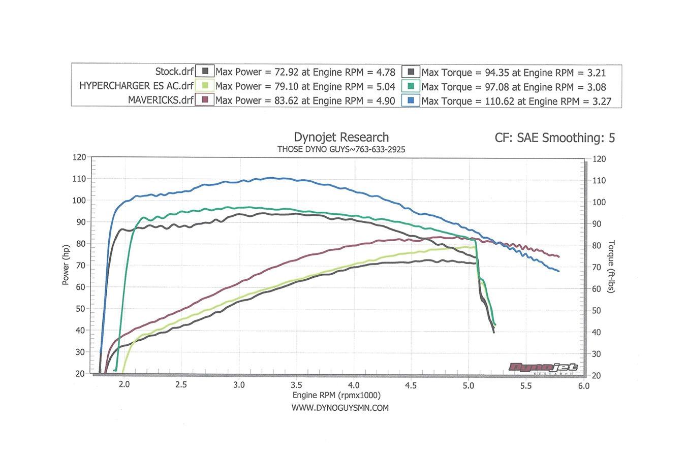 Kuryakyn Hypercharger ES - dyno chart