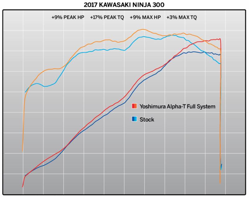 180209 2013-17 Kawasaki Ninja 300 with Alpha T Race Series - performance chart