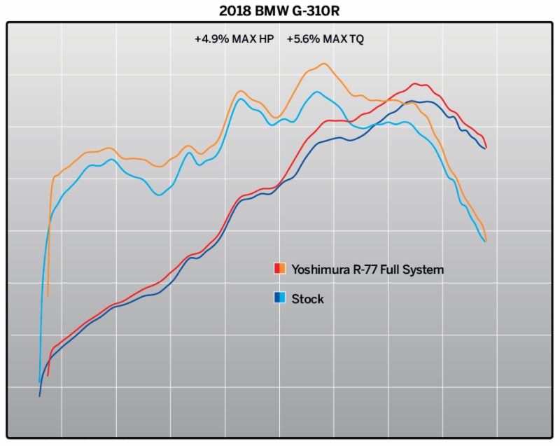 2018 BMW G 310 R with Yoshimura R-77 Race Series dyno chart