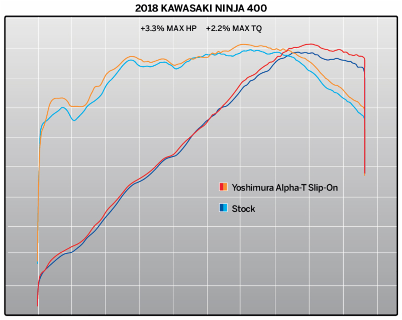 2018 Kawasaki Ninja 400 with Works Finish Alpha T Street Series Slip-on-dyno chart