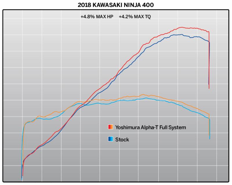 2018 Kawasaki Ninja 400 with Yoshimura Alpha T Race Series - dyno chart