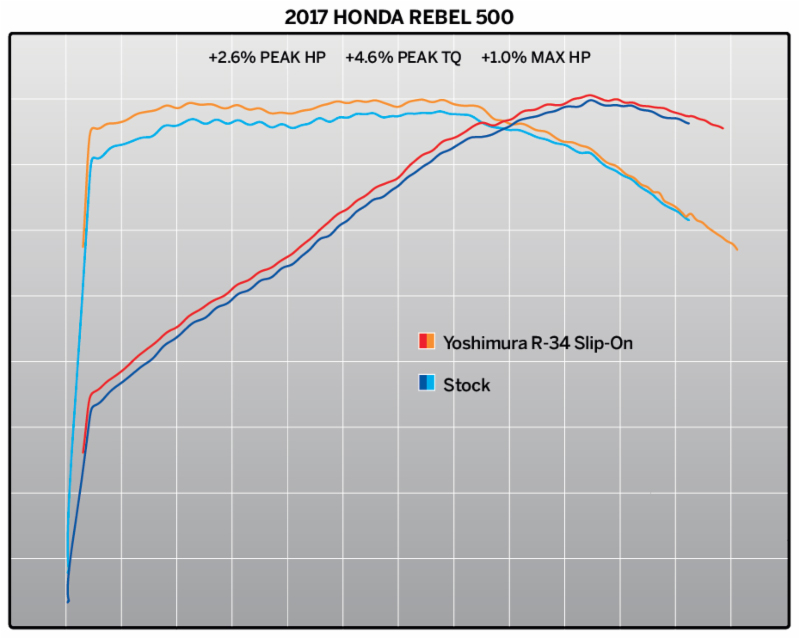 2018 Honda Rebel 500 with the new Yoshimura R-34 Street Series Slip-on - chart