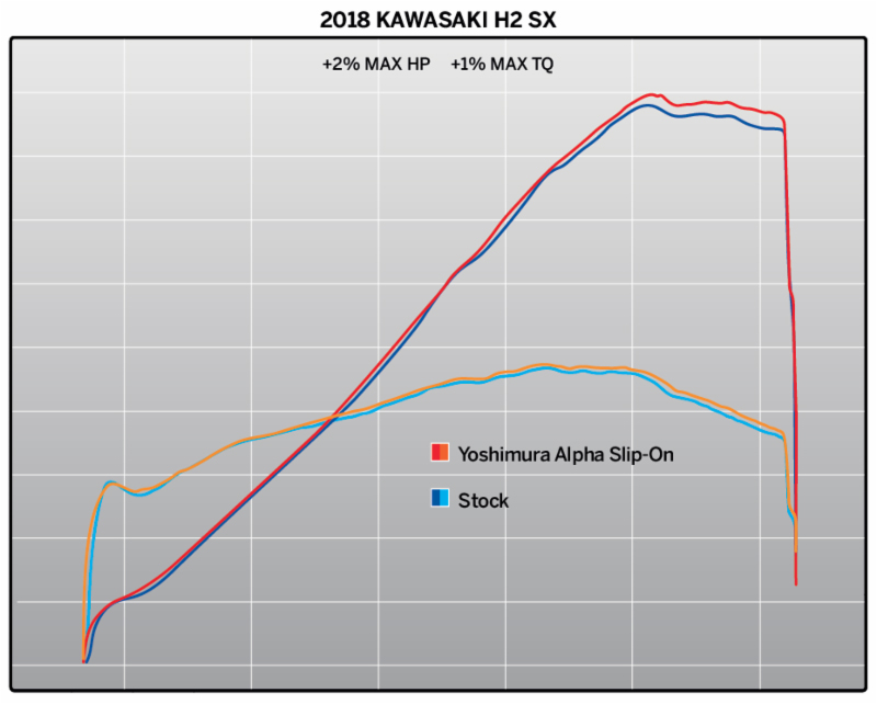 2018 Kawasaki H2 SX with Alpha carbon Street Series Slip-on dyno chart