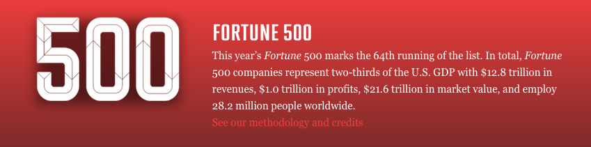 Polaris - Fortune 500 List