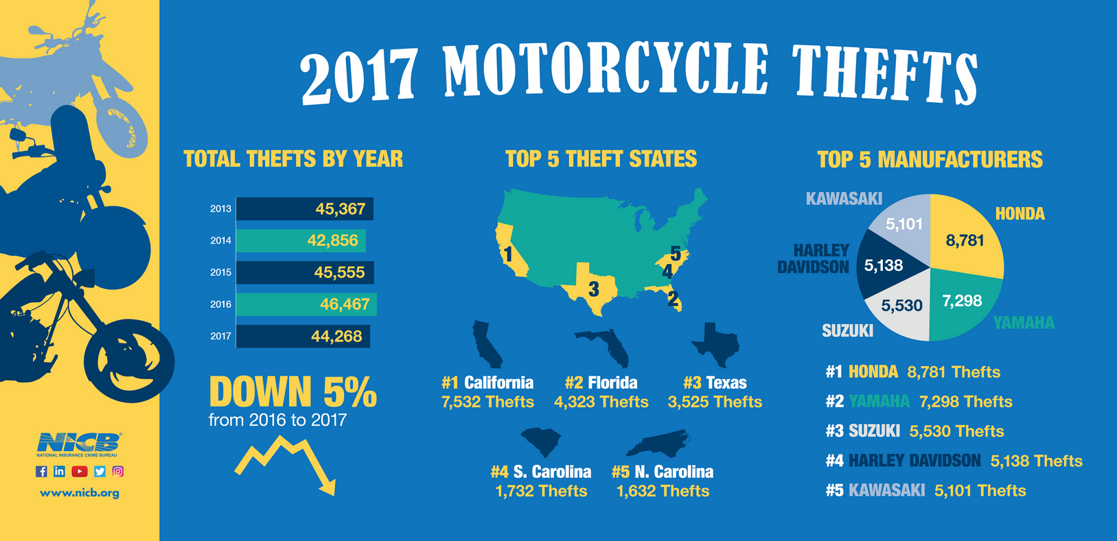 2017 Motorcycle Thefts