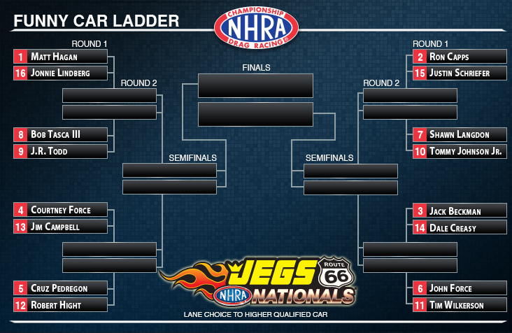 NHRA Funny Car Ladder Route 66 Nationals