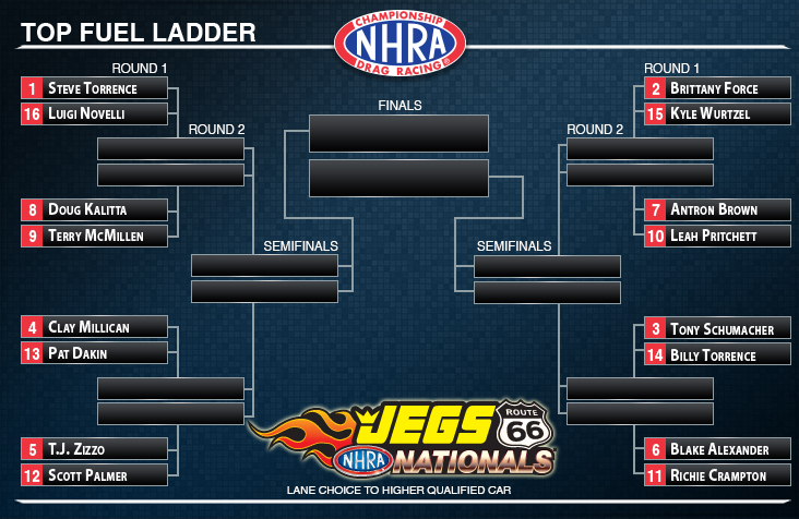 NHRA Top Fuel Ladder Route 66 Nationals