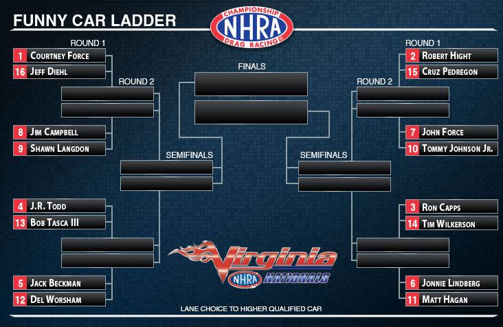 Virginia NHRA Nationals Funny Car ladder