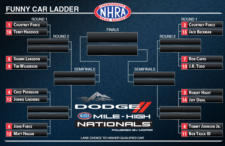 Mile-High NHRA Nationals Funny Car ladder