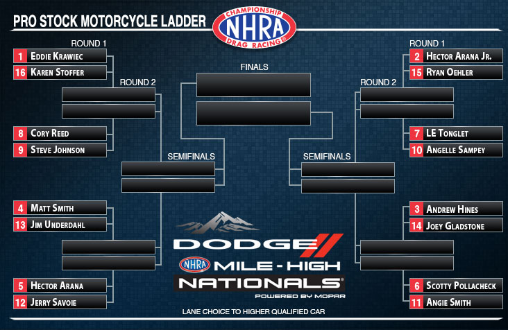 Mile-High NHRA Nationals Pro Stock Motorcycle ladder