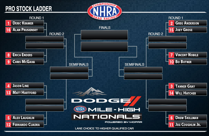 Mile-High NHRA Nationals Pro Stock ladder