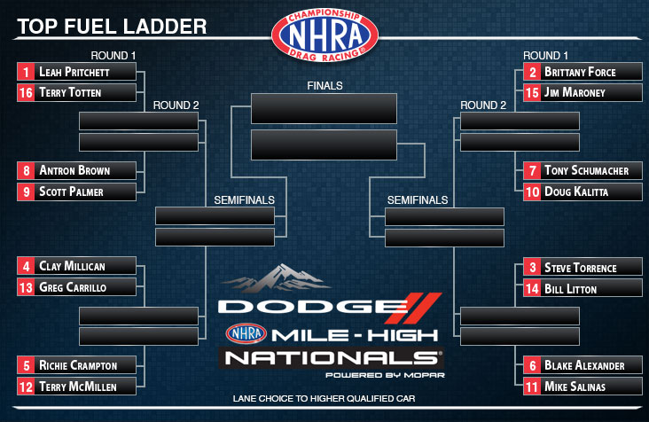 Mile-High NHRA Nationals Top Fuel ladder
