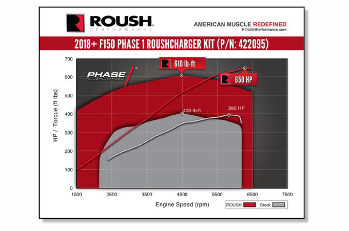 2018-ford-f-150-roush-phase-1-supercharger-dyno-graph