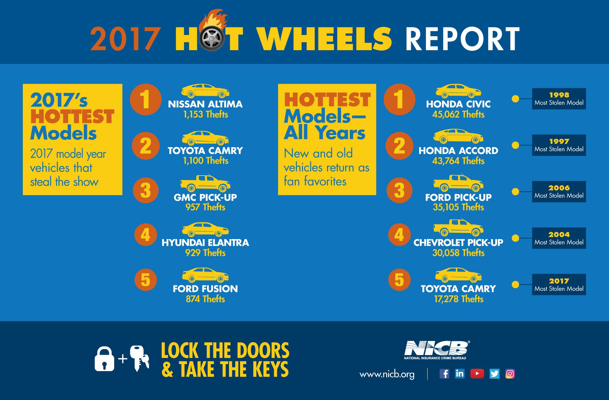 NICB 2017 HotWheels