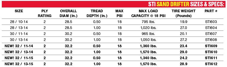 STI Sand Drifter Tire chart