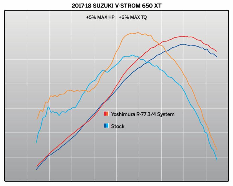 2018 Suzuki V-Strom 650 with Yoshimura R-77 3-4 Race Series SS-SS-CF - dyno chart