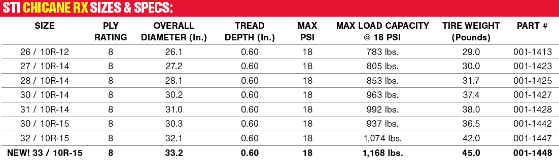 STI Chicane RX - sizes & specs