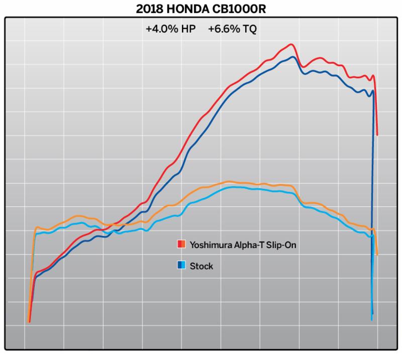 2018 Honda CB1000R with Yoshimura Alpha T SO SS-SS-CF - dyno chart