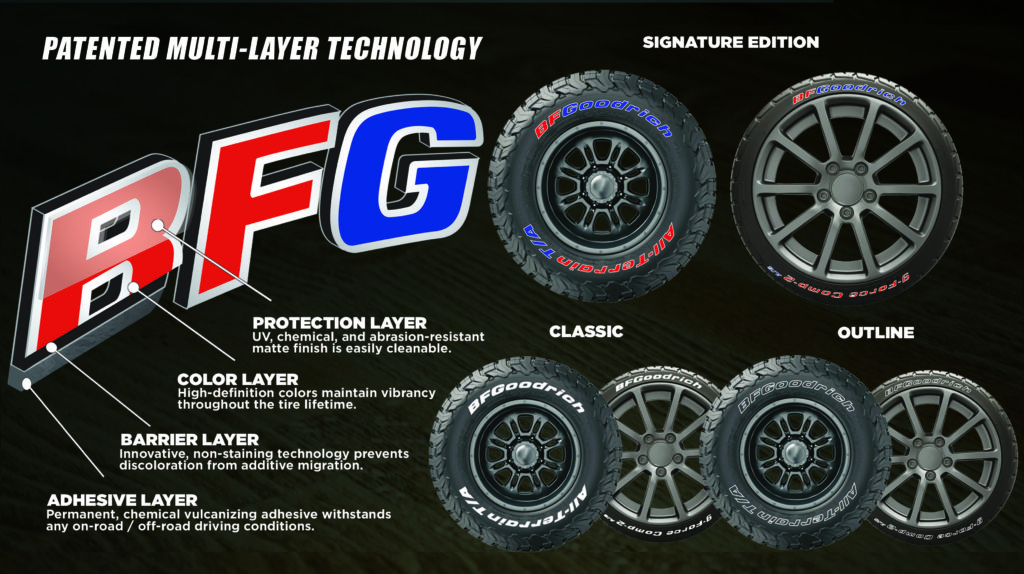 BFGoodrich Tires Collaborates with Tire Stickers