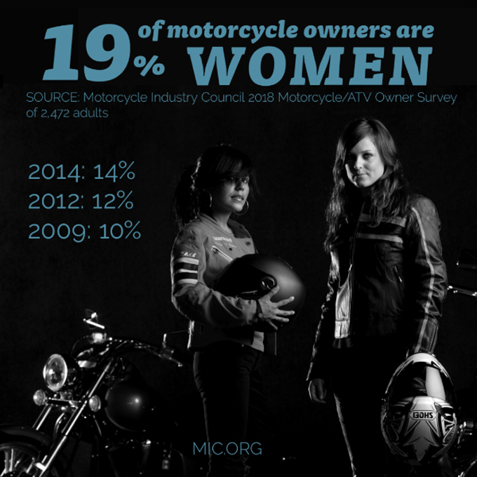 Motorcycle Industry Council Survey Reveals Continuing Shift in Rider Demographics