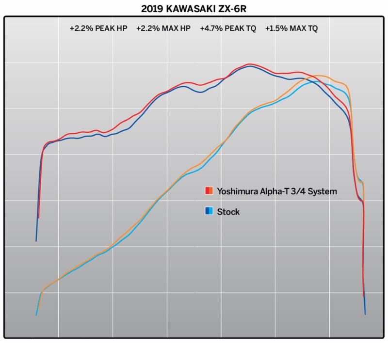 2019 Kawasaki ZX-6R dyno chart