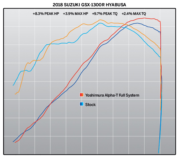 2018 Suzuki Hayabusa with Yoshimura Alpha T Race Series SS-SS-CF WF - dyno chart