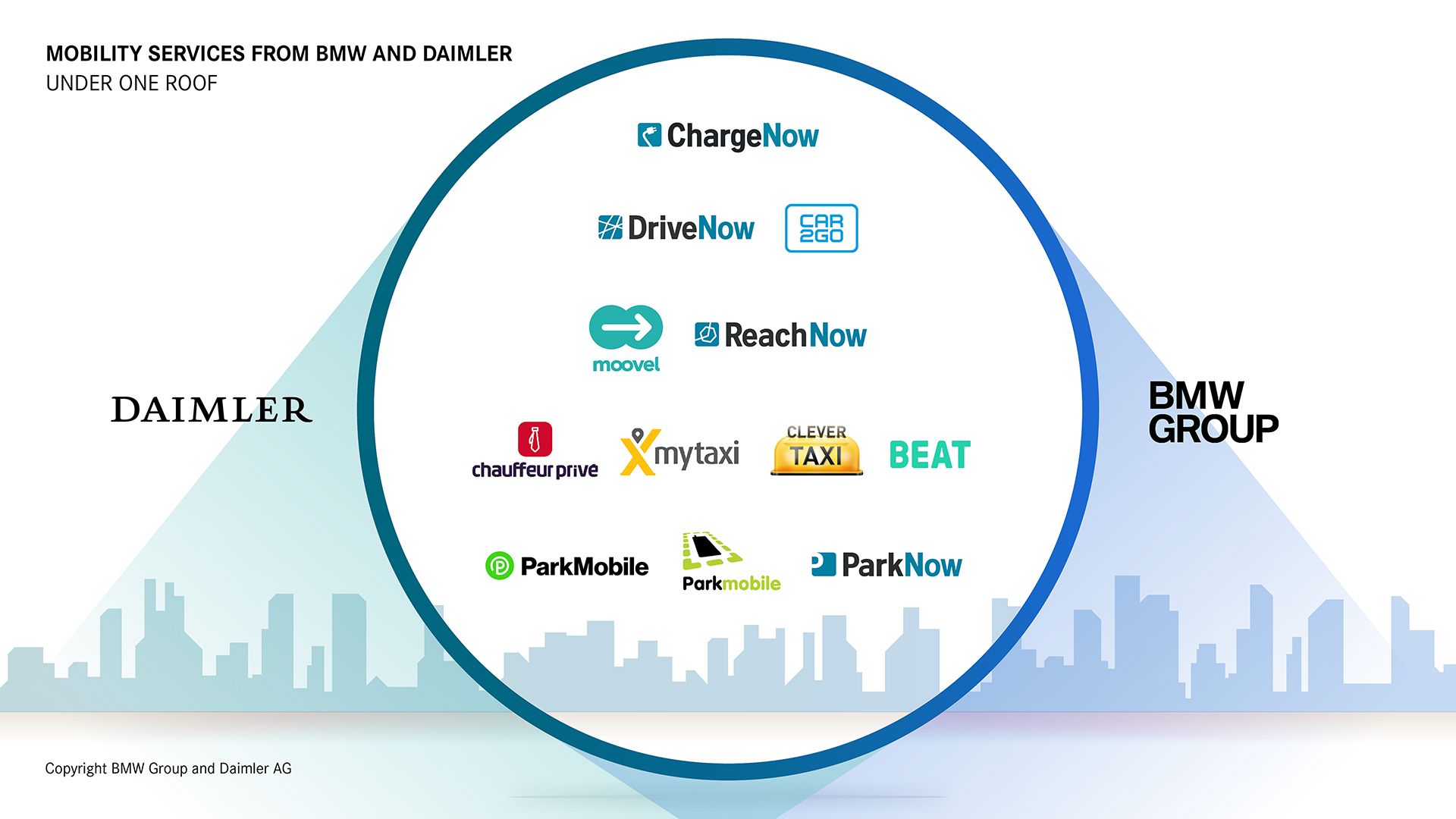 BMW Group and Daimler AG are creating a holistic, intelligent and seamless ecosystem of mobility services