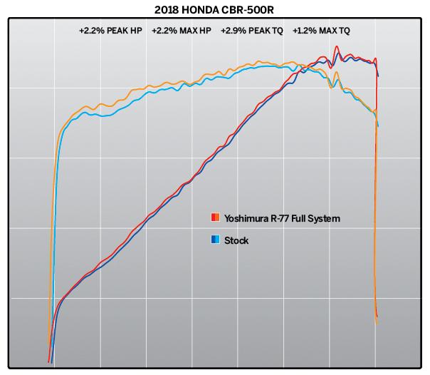 2018 CBR500R with Yoshimura R-77 Race Series SS-CF-CF WF - dyno chart