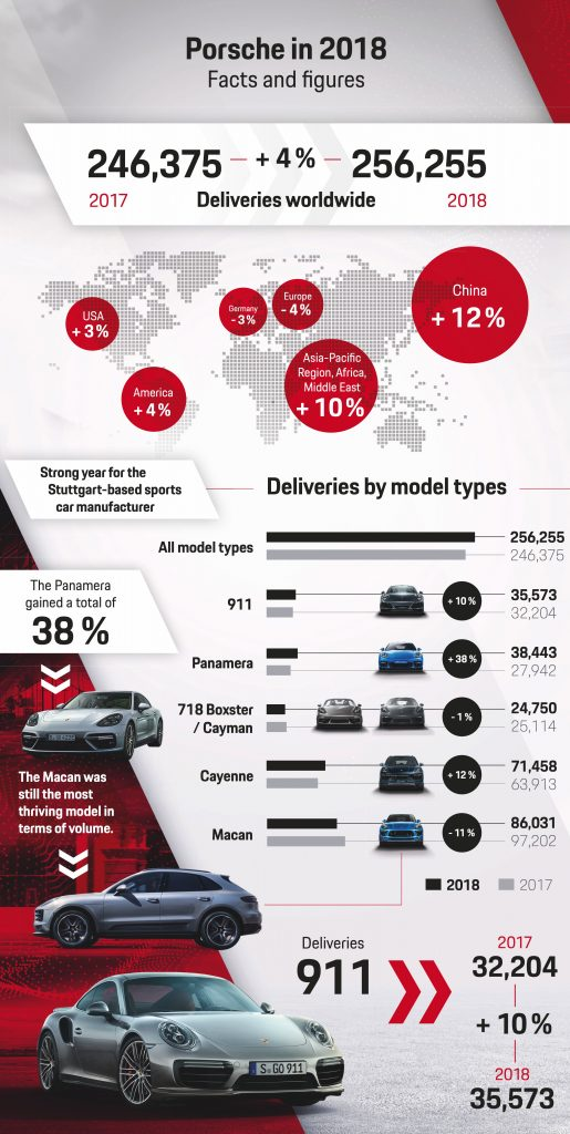 Porsche worldwide deliveries in 2018 break record