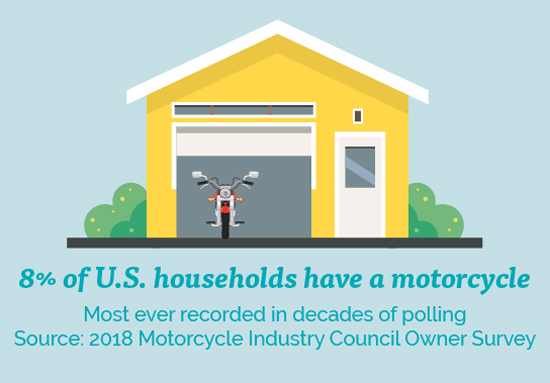 MIC - U.S. Households with a Motorcycle Climbs to Record 8 Percent in 2018