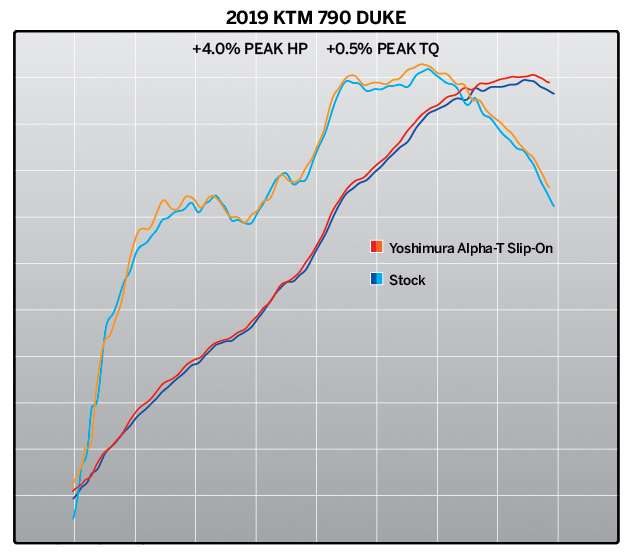 2019 KTM 790 Duke with Yoshimura Alpha T Slip-on system SS-SS-CF WF dyno chart
