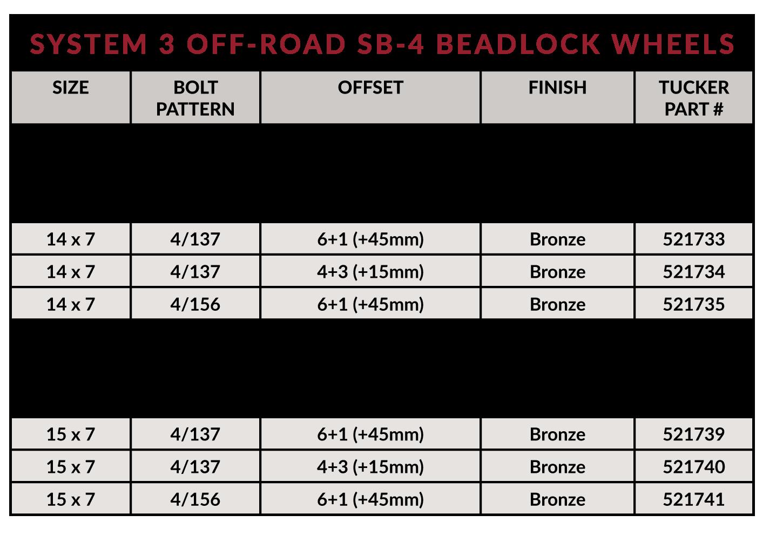System 3-SB4 Beadlock - chart
