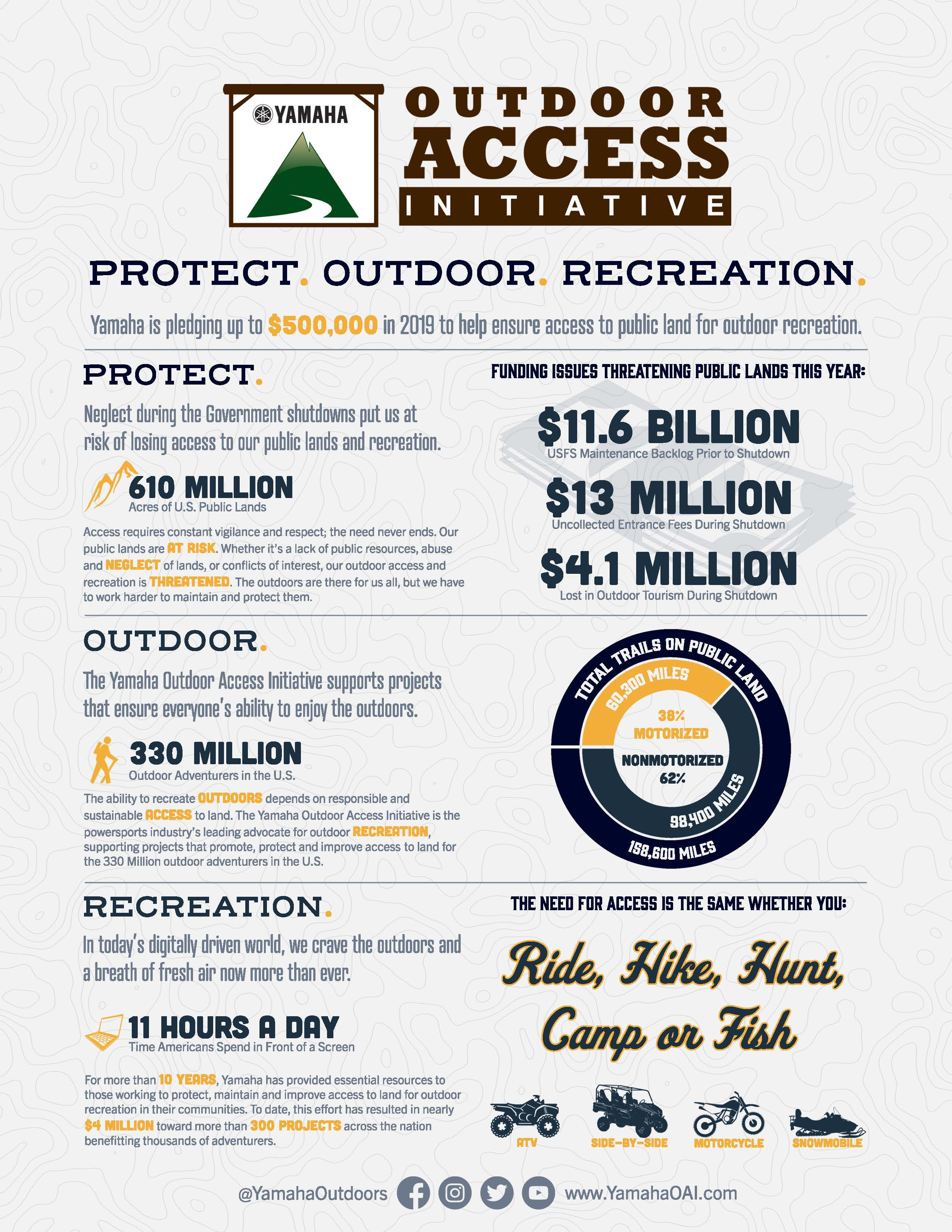 Yamaha Pledges Up To $500,000 in 2019 to Protect Outdoor Recreation