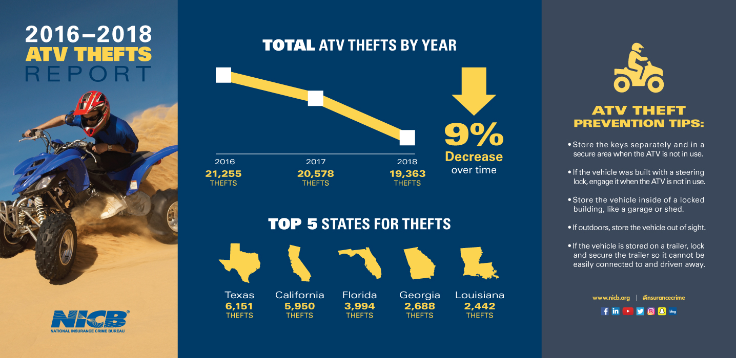 NICB ATV Thefts Infographic-2018-Final