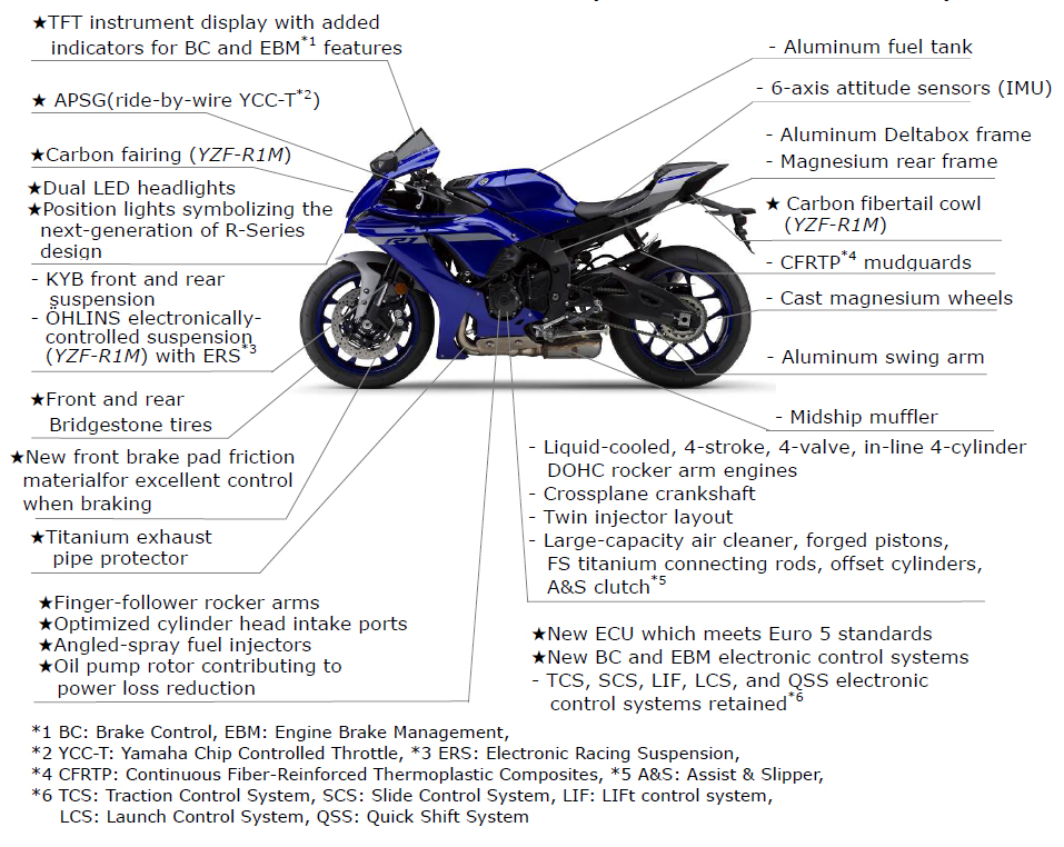 Yamaha YZF-R1 - YZF-R1M
