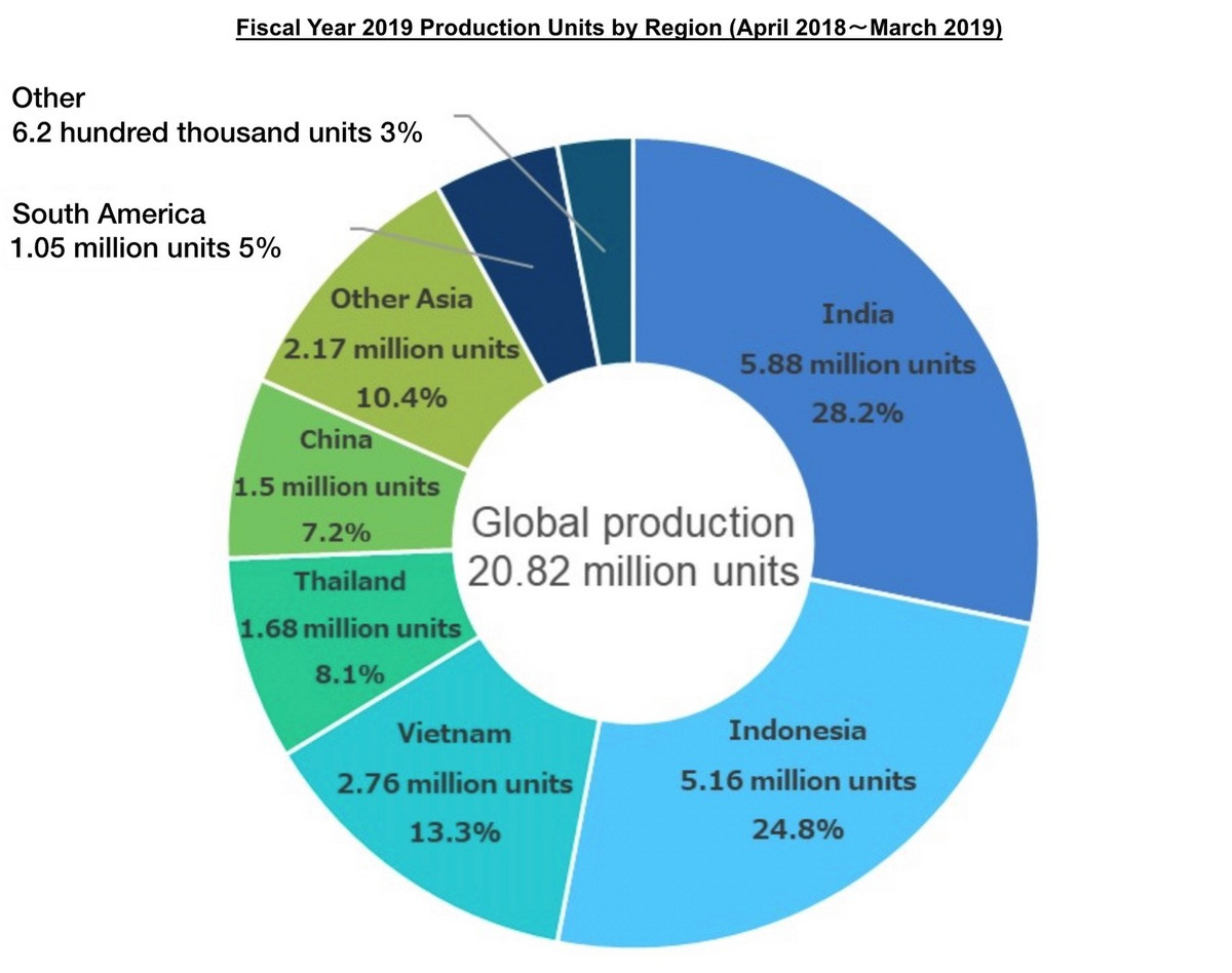 2019 Fiscal Year production by region