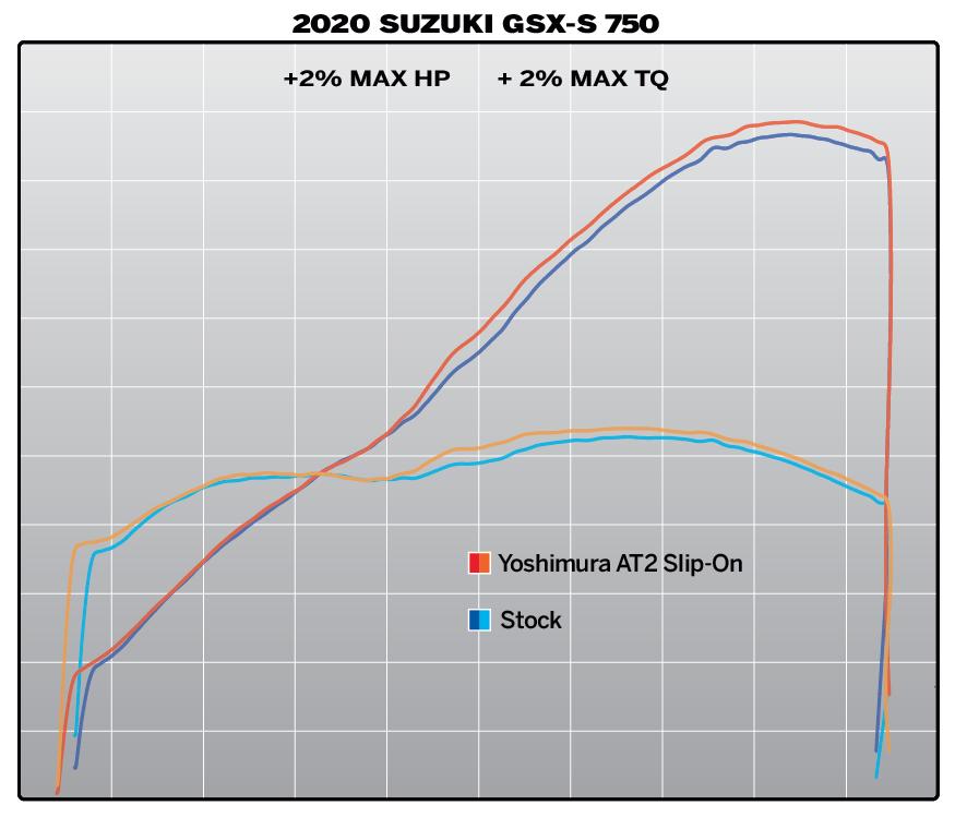 200708 2020 Suzuki GXS-750 Dyno