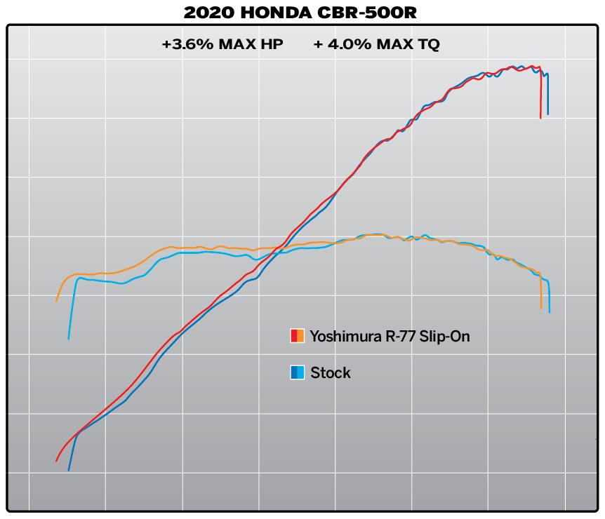 200814 2020 Honda CBR-500R R-77 SO Dyno