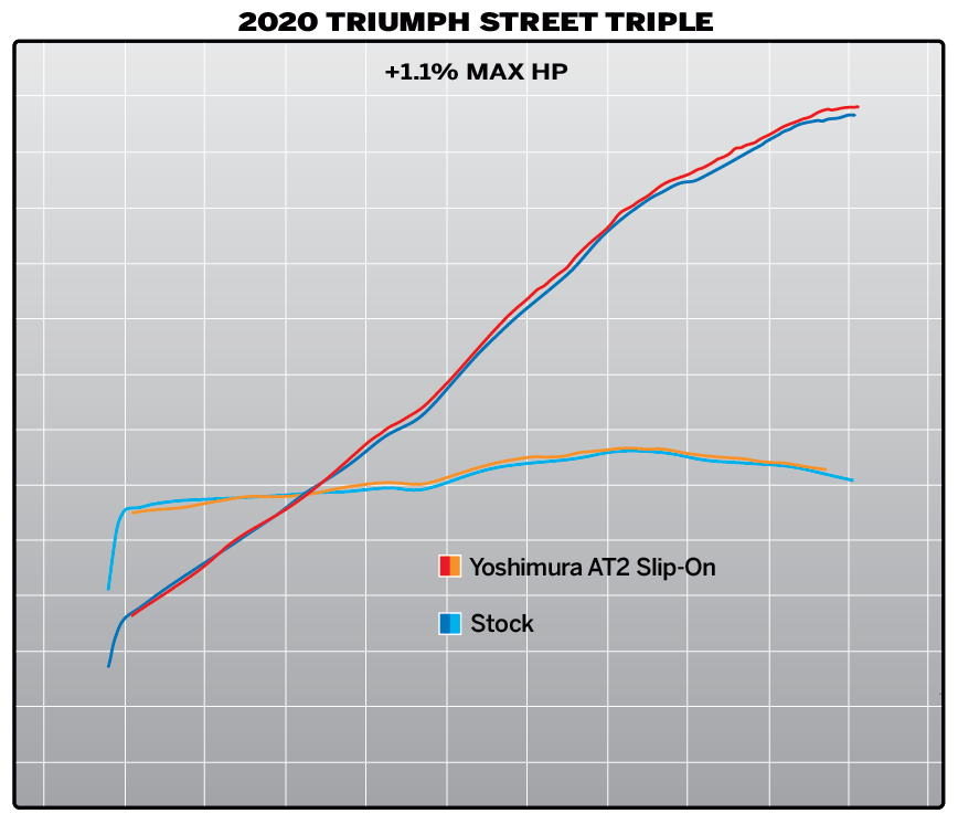 2020 Triumph Street Triple AT2 SO Dyno