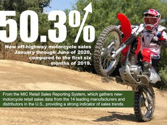 Off-Highway and Dual-Purpose Motorcycle Sales Soar (678)
