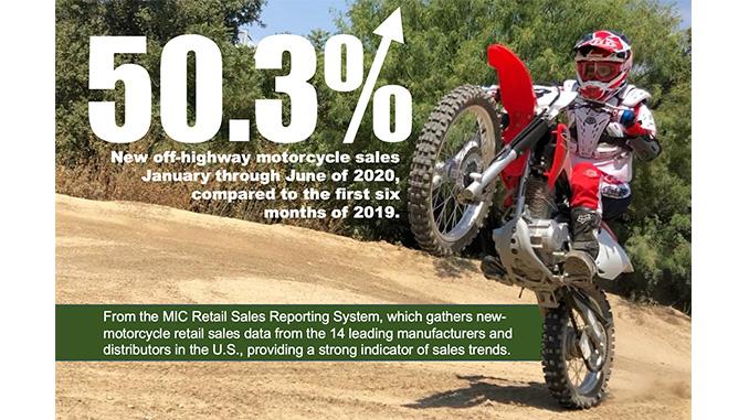 Off-Highway and Dual-Purpose Motorcycle Sales Soar (678)