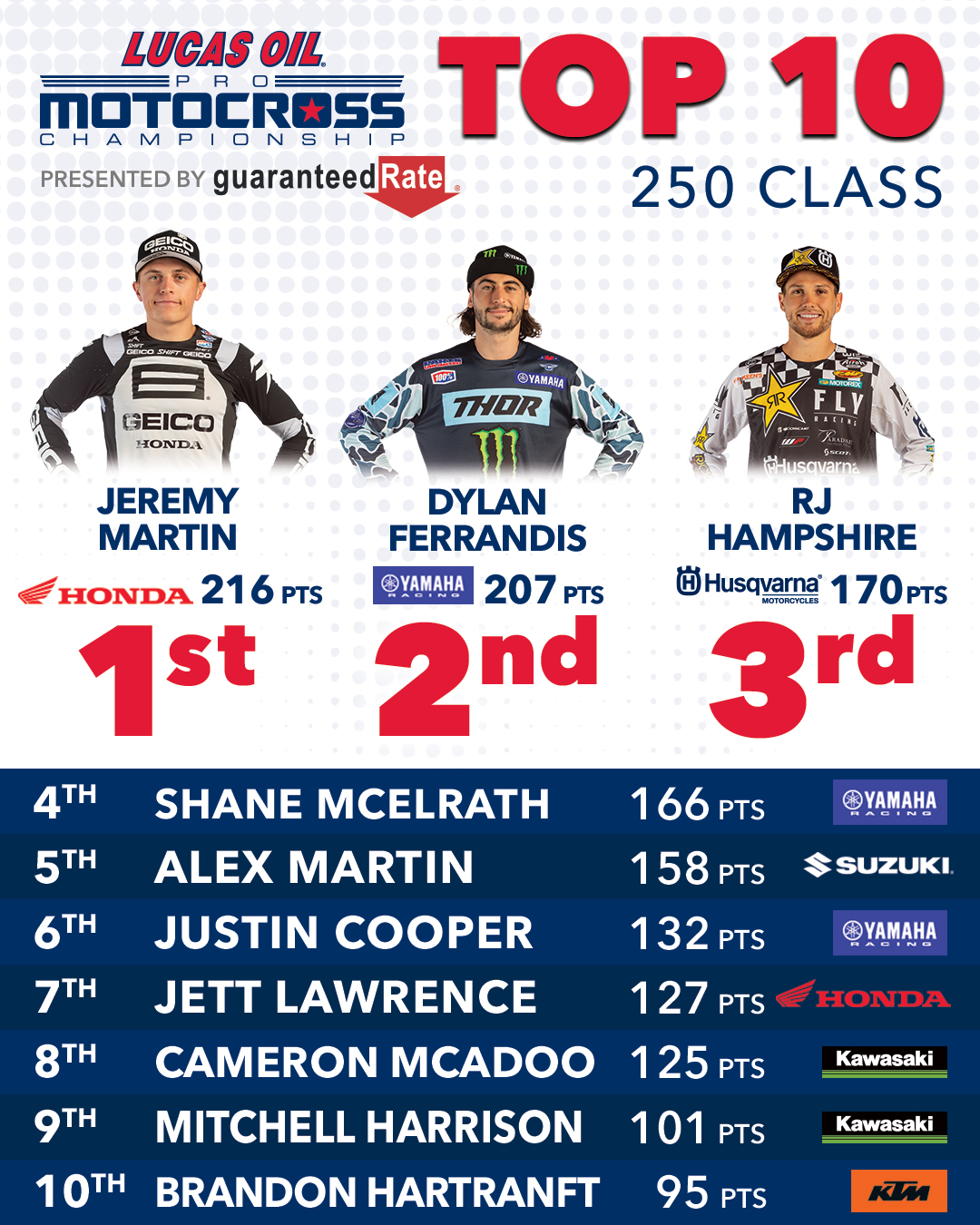 200911 Lucas Oil Pro Motocross - Top 10 250 Class