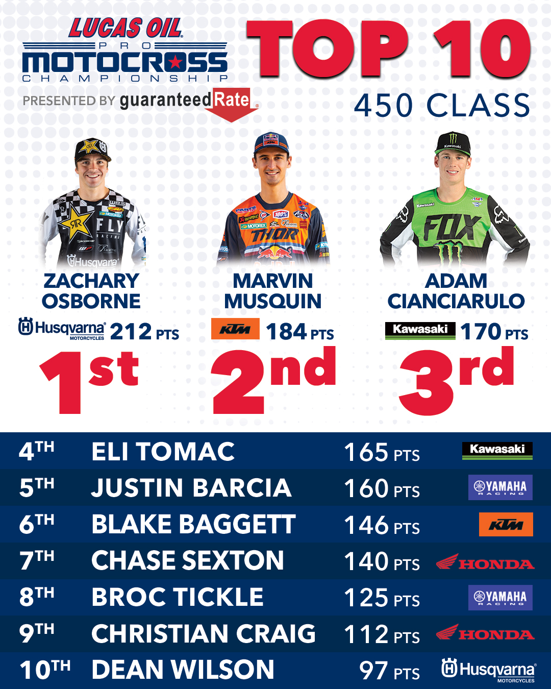 200911 Lucas Oil Pro Motocross - Top 10 450 Class