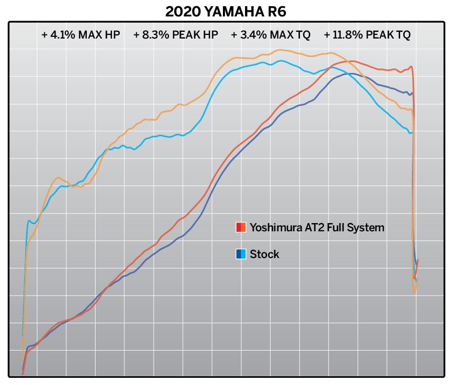 201019 2020 Yamaha R6 AT2 FS Dyno