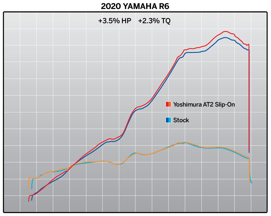 201019 2020 Yamaha R6 AT2 SO Dyno