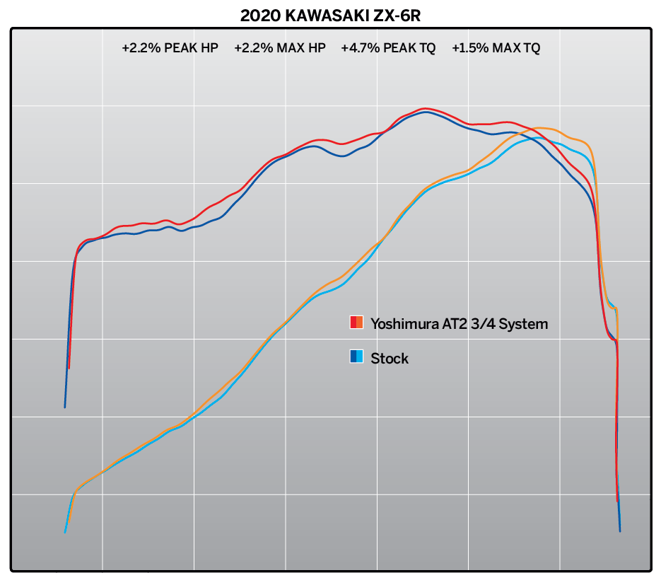 201121 2020 Kawasaki ZX-6R Dyno Chart