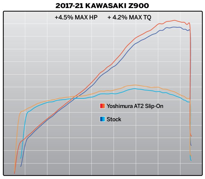 201210 2017-21 Kawasaki Z900 AT2 SO Dyno (6)