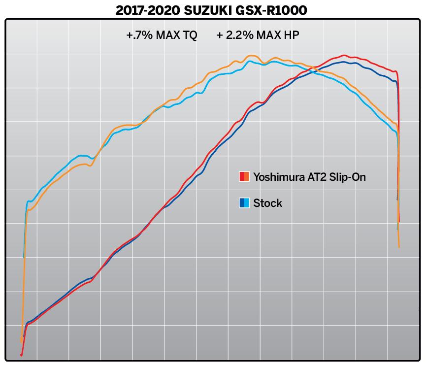201216 2017-2020 SUZUKI GSX-R1000 AT2 SO Dyno